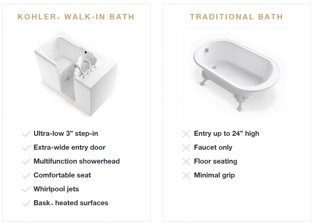Walk-In Tub comparison